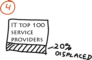 IT top 100 service providers, 20% displaced