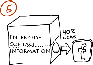 Enterprise contact information