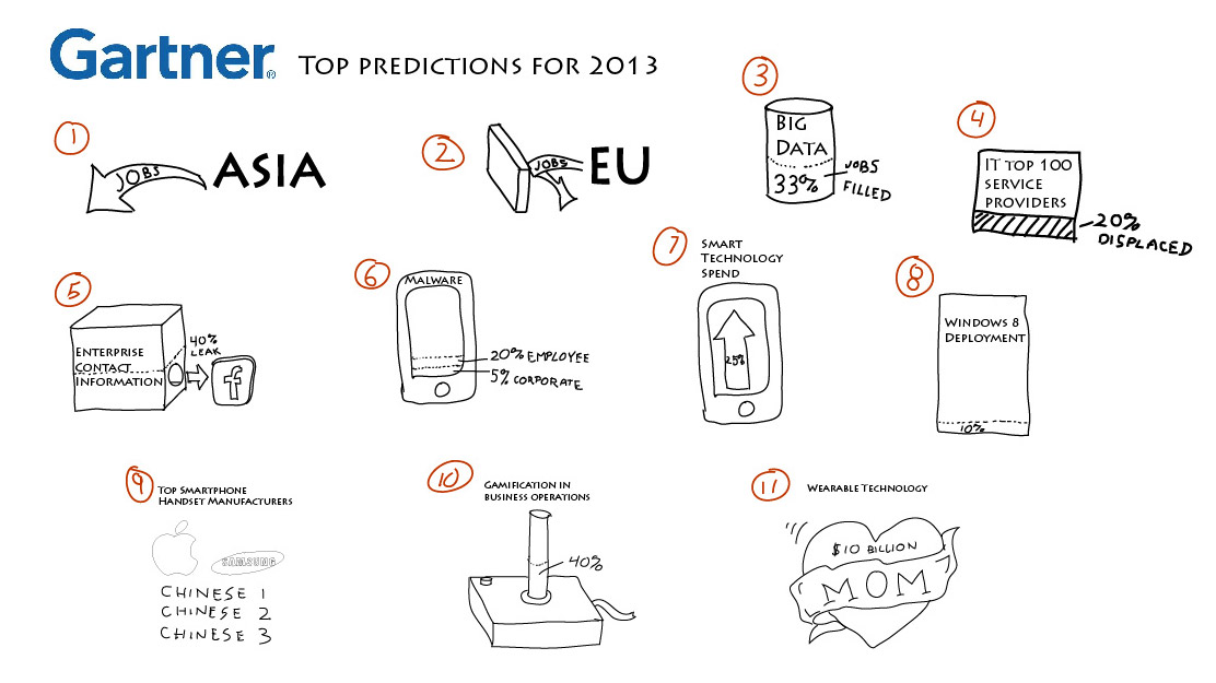 Gartner top predictions for 2013