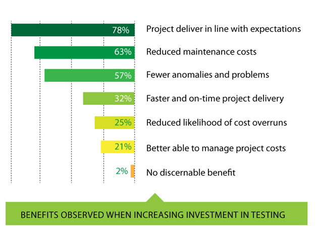 Benefits observed when increasing investment in testing