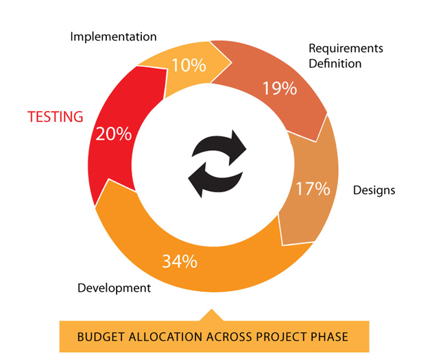 Budget allocation across project phase