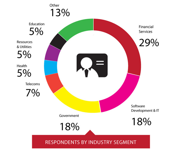 Respondents by industry segment