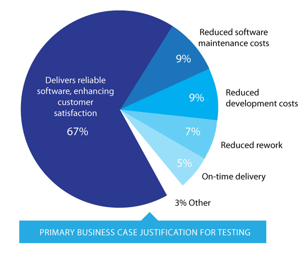 Primary business case justification for testing