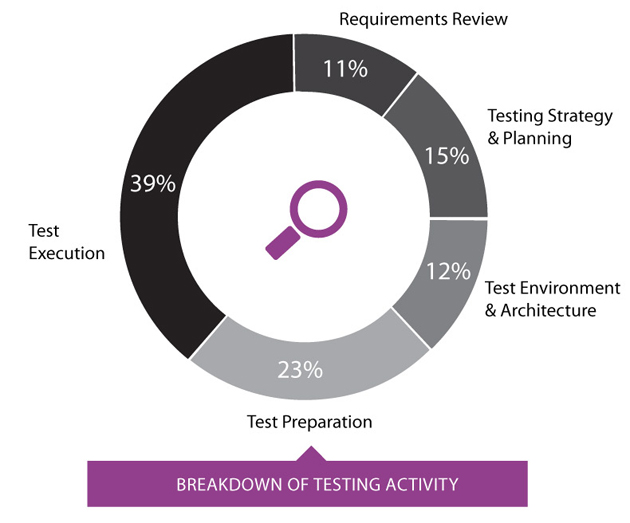 Breakdown of testing activity