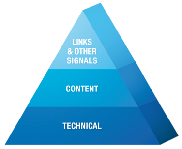 Pyramind diagram: from top to bottom - Links & other signals, content, technical