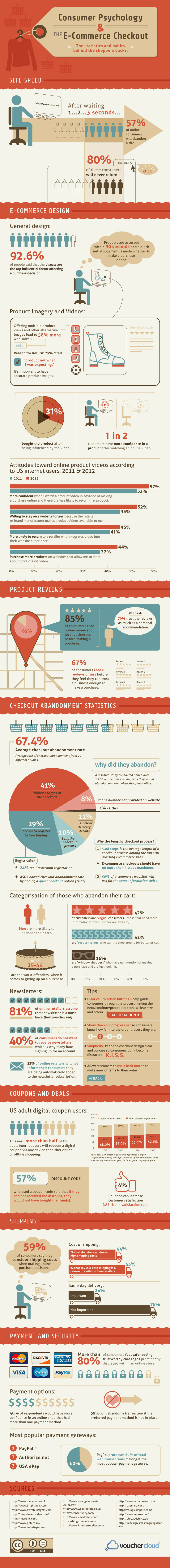 Understanding Consumer Behaviours on E-Commerce Checkouts – An Infographic