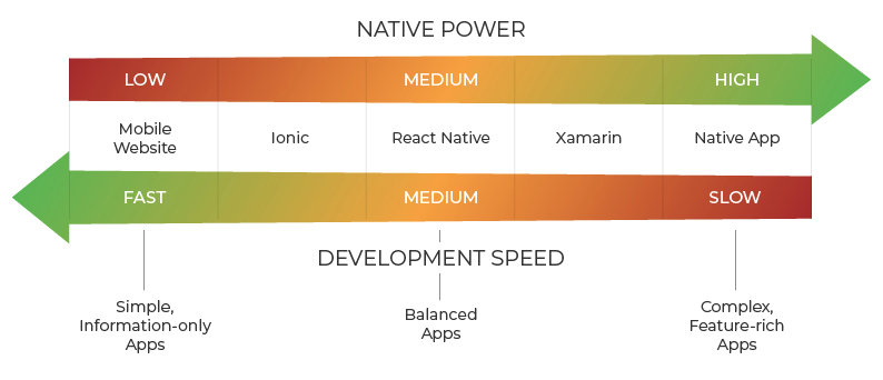 Mobile App Framework comparison