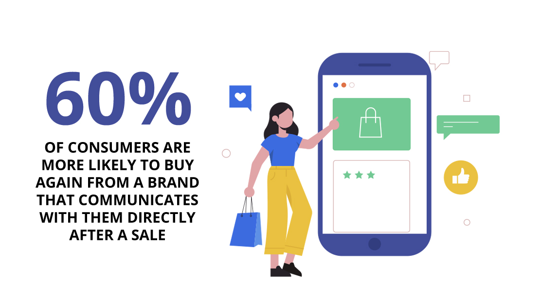 60% of consumers are more likely to buy again from a brand that communicates with them directly after a sale.