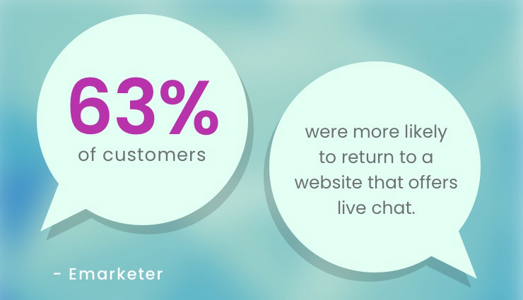 63% of customers were more likely to return to a website that offers live chat as a service. For more information read our article on chatbot and live chat technology.